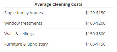 average cleaning costs